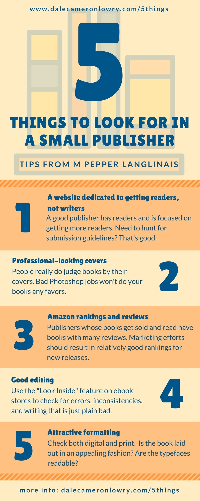 "Infographic with the following text source: dalecameronlowry.com/5things 5 Things to Look for in a Small Publisher Tips From M Pepper Langlinais A website dedicated to getting readers, not writers A good publisher has readers and is focused on getting more readers. Need to hunt for submission guidelines? That's good. Professional-looking covers Sorry, but people really do judge books by their covers. Crap covers that look like bad Photoshop jobs won't do your books any favors. Amazon rankings and reviews Publishers whose books get sold and read have books with many reviews. Marketing efforts should result in relatively good rankings for new releases. Good editing Use the ""Look Inside"" feature on ebook stores to check for errors, inconsistencies, and writing that is just plain bad. Attractive formatting Check both digital and in print. Is the book laid out in an appealing fashion? Are the typefaces readable? more info: dalecameronlowry.com/5things"